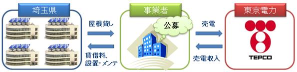 埼玉県、県有施設の屋根貸し太陽光発電事業の公募を開始