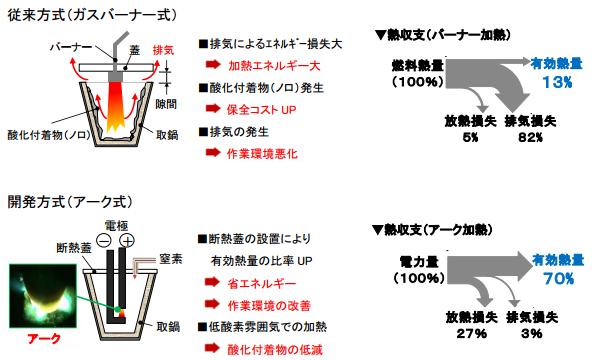 中部電力、鋳造工場向けに90%省エネの取鍋加熱装置を開発