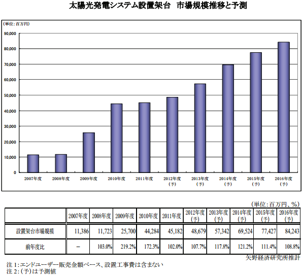 太陽光発電システム設置架台市場、2011~2016年度の年平均成長率13.3%
