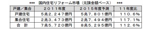 国内住宅リフォーム市場の調査 2015年度は2011年度比12.6%増