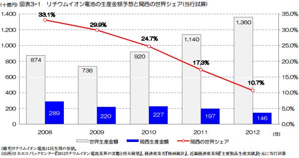 2012年の関西におけるリチウムイオン電池生産の世界シェア、10.7%に減少