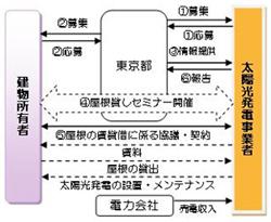 東京都、太陽光発電用に貸し出す「屋根」を募集 セミナーも開催