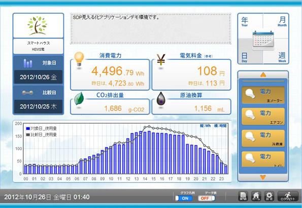 日本IBM・MCT、双方向性HEMS試行サービスで連携、約1,000戸の集合住宅で実証