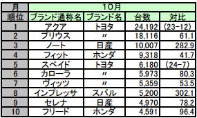 10月の自動車販売台数、プリウス首位陥落 アクアが初1位