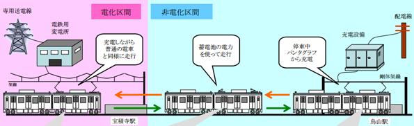 JR東日本、電線が無くても蓄電池で走行できる電車を鳥山線に導入