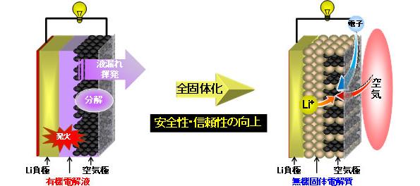 産総研、全固体型のリチウム-空気電池を開発 液漏れの心配なく安全