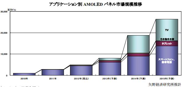 有機ELディスプレイ、世界市場 2015年までの年平均成長率75.2%