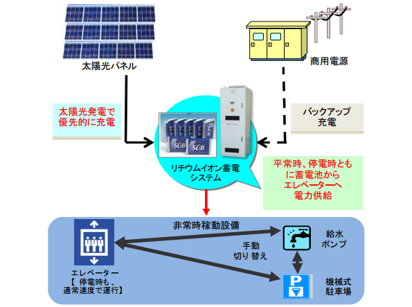 マンション用蓄電システムで停電時でもエレベータを使用可能に