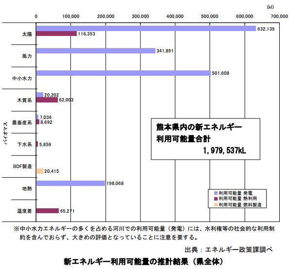 熊本県、9年後に新エネ導入量を倍増する計画を策定 セミナーも開催