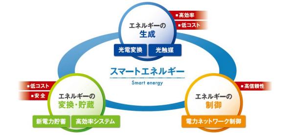 豊田工業大、太陽光など新エネルギーに関する研究センター設立