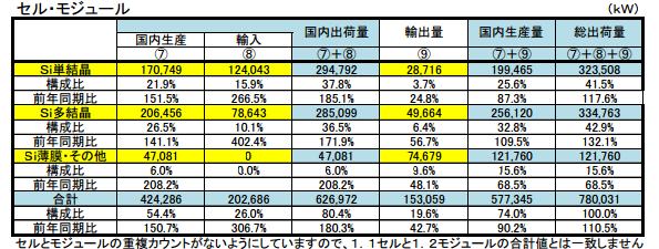 7~9月の太陽電池国内出荷量、昨年同期と比較し輸入品が3倍に