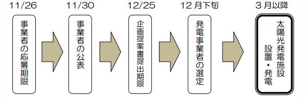 新潟県燕市、太陽光発電の屋根貸し事業所と発電事業者を募集