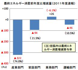 2011年度の最終エネルギー消費、節電効果等で前年度比2.9%減少
