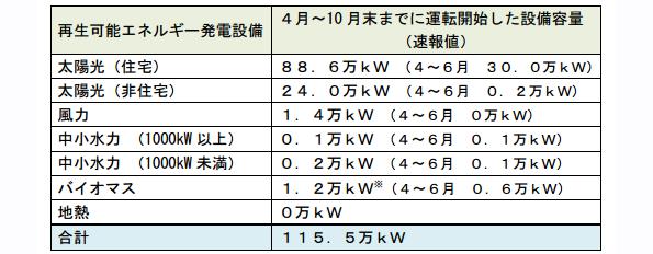 再生エネ発電設備導入量、7カ月で原発1基分に 太陽光が9割