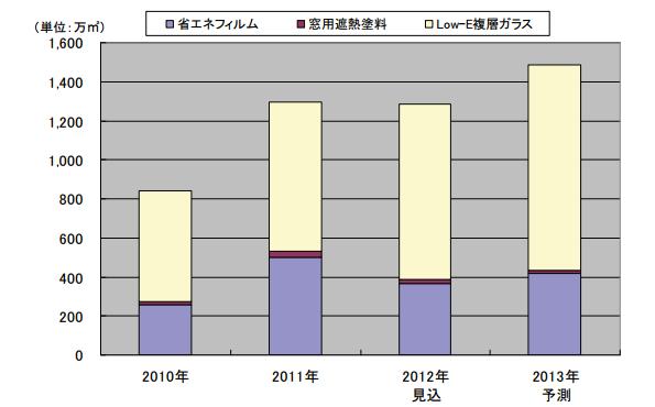 2013年の環境・省エネ関連窓材市場、前年比115.4%の1,485万平方メートル