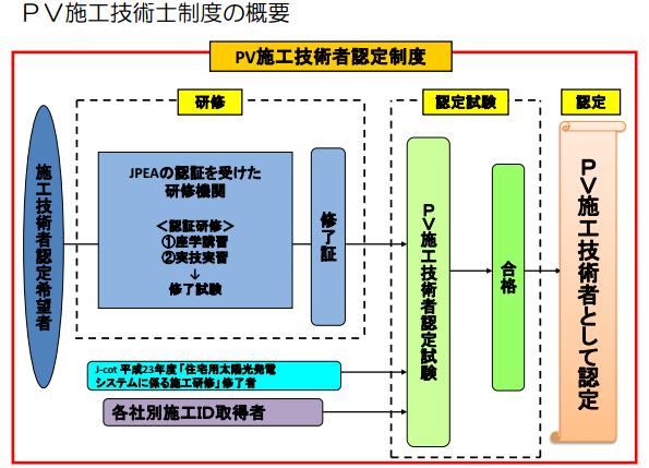 JPEA、「PV施工技術者制度」を創設 PVJapanでセミナーも開催