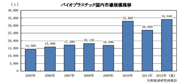2012年の国内バイオプラスチック市場、前年比26.3%増の3万4,040トン
