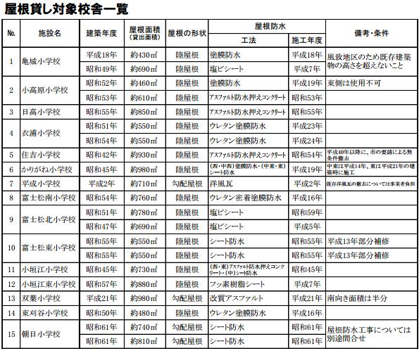 愛知県刈谷市、市立小学校で屋根貸し 太陽光発電事業者を募集