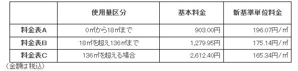 北海道ガス、温暖化対策のための税導入でガス料金月あたり5円値上げ
