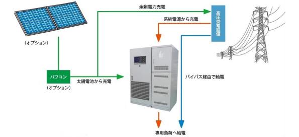 エリーパワー、産業用蓄電池を新発売 15kWh~60kWhまで4クラス