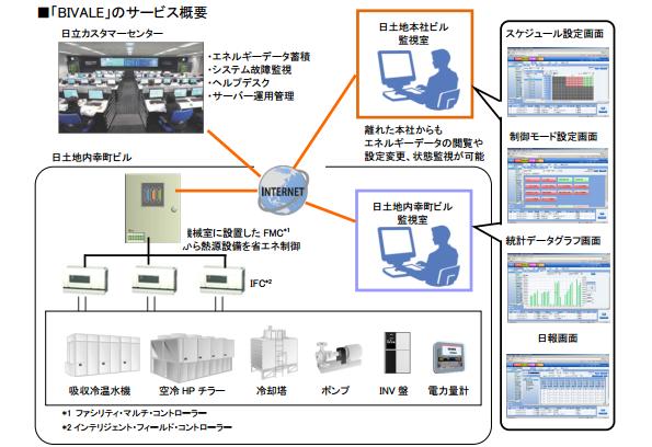 東京都内のオフィスビル、エネルギー監視システム導入で約29%の省エネ