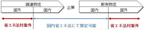 NTTデータ経営研と日通総研、物流のCO2排出量算定コンサルティング開始