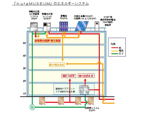 大阪・岩崎地区の再開発でスマートエネルギーネットワーク 熱と電力を最適制御