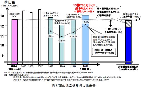 2011年度の温室効果ガス排出量3.9%増、火力発電の増加が影響