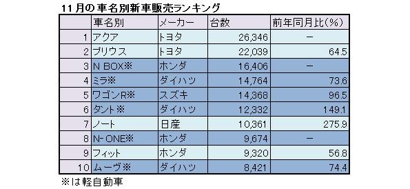 11月の新車販売、トヨタ「アクア」「プリウス」が2ヵ月連続で1位、2位