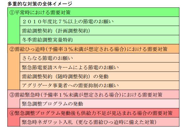 北海道電力、今日から節電の要請開始 16時から21時まで