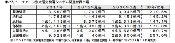 国内パワコン市場、産業用需要拡大により2013年には1,200億円規模へ
