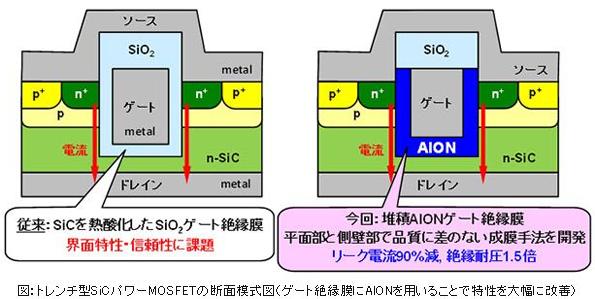 京大など、太陽光発電や電気自動車のエネルギー効率を高めるトランジスタを開発