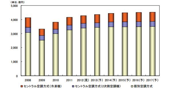 業務用空調システムの国内市場、2017年度には4,532億円に拡大