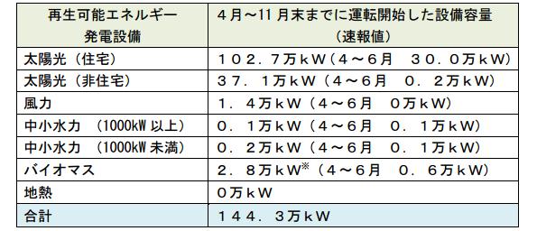 11月時点の再エネ発電設備の導入状況  9割以上が太陽光発電