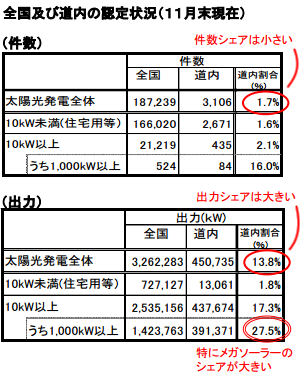 北海道地域におけるメガソーラーのシェアは27.5%、建設動向と課題を公表
