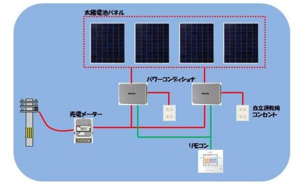 サークルKサンクス、太陽光発電システムを約800店舗へ導入、売電収益は節電対策に