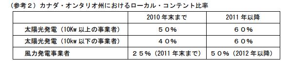 WTO、カナダの再エネ買取制度の州産品優遇措置は違反と判断 日本の主張通る