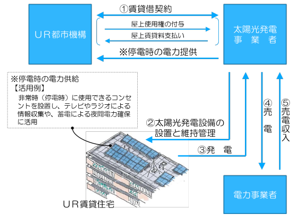 UR賃貸住宅の屋上で屋根貸し 太陽光発電を行う事業者募集