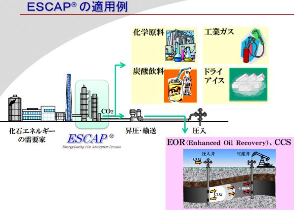 新日鉄住金エンジ、4割省エネで低温排熱も活用、CO2回収プラントの営業を開始