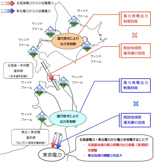 北海道電力、風力発電導入拡大に向けた実証試験のための事業者を決定