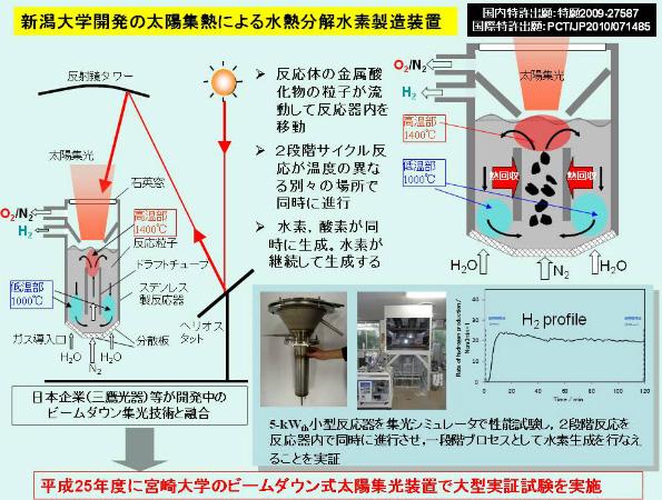 【H2O】光をあてるだけで水を完全に分解して水素を作り出すことができる特殊な触媒を開発! 光をあてるだけで水を完全に分解->画像>9枚