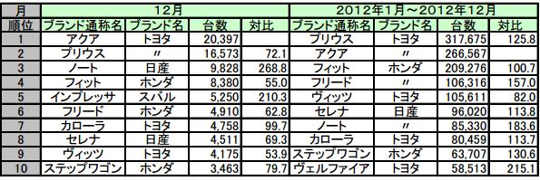 2012年自動車販売台数、トヨタ「プリウス」が4年連続トップ