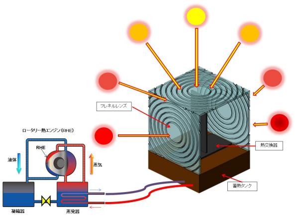 理研、太陽光の熱を回収し発電する「熱電併給システム」を考案