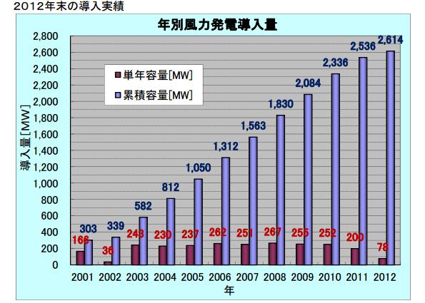2012年の風力発電導入実績 累積導入量は261.4万kW、1,887基