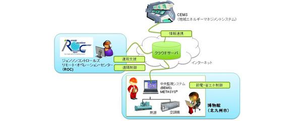 ジョンソンコントロールズ、福岡県でCEMSに連携したBEMSの実証を開始