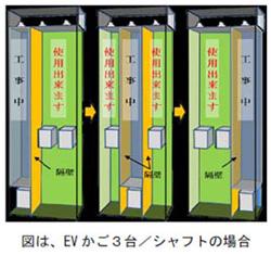 大林組、エレベーターを止めずにシャフト内のアスベストを除去する工法を開発