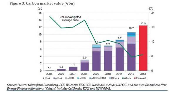炭素市場活動が過去最高を記録