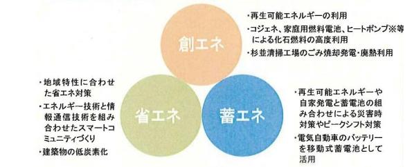 東京都杉並区、省エネやLEDなどの導入で地域政策の指針を発表