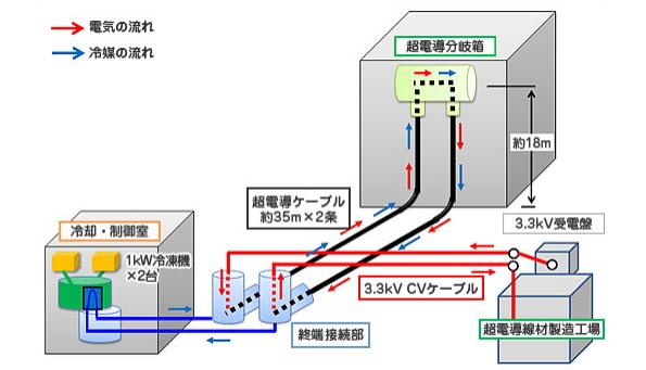 住友電工、大阪で高温超電導ケーブル配電システムの長期実証運転