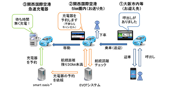 大阪府の電気自動車タクシー、関空で充電器の自動予約システム実証に参加